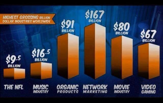 network-marketing-organic-chart