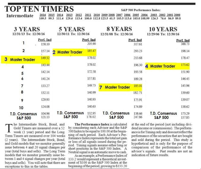TopTenTimers01